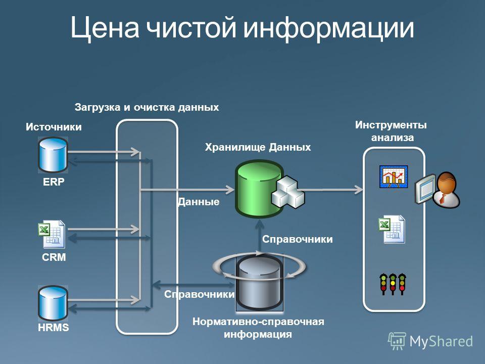 Источники Хранилище Данных ERP CRM HRMS Нормативно-справочная информация Данные Справочники Инструменты анализа Загрузка и очистка данных