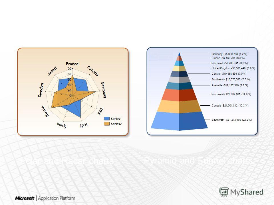 Pyramid and Funnel charts Polar and Radar charts