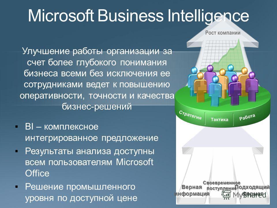 BI – комплексное интегрированное предложение Результаты анализа доступны всем пользователям Microsoft Office Решение промышленного уровня по доступной цене Вернаяинформация Своевременноепоступление Подходящийформат