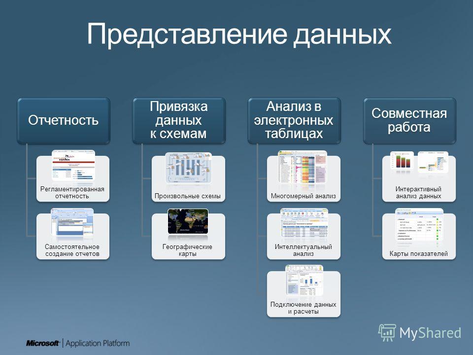 Отчетность Регламентированная отчетность Самостоятельное создание отчетов Привязка данных к схемам Произвольные схемы Географические карты Анализ в электронных таблицах Многомерный анализ Интеллектуальный анализ Подключение данных и расчеты Совместна