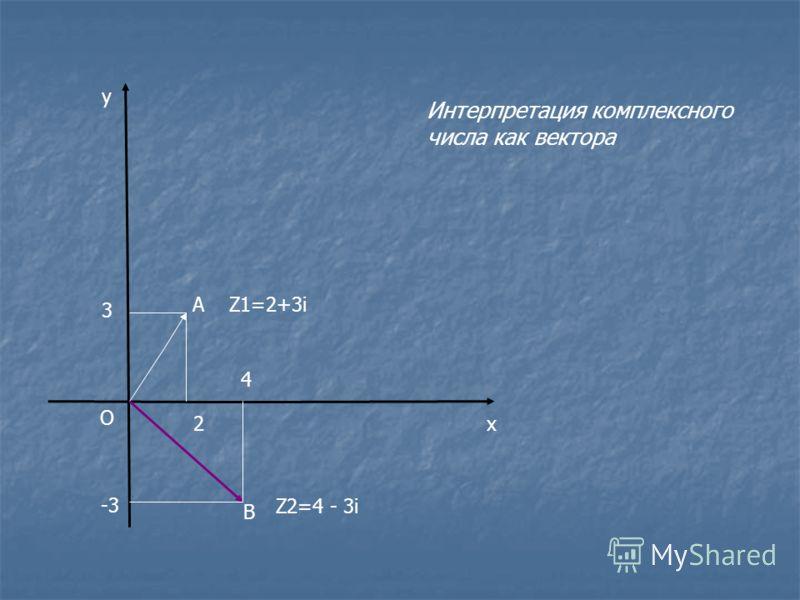 х у О А 2 3 Z1=2+3i B 4 -3 Z2=4 - 3i Интерпретация комплексного числа как вектора