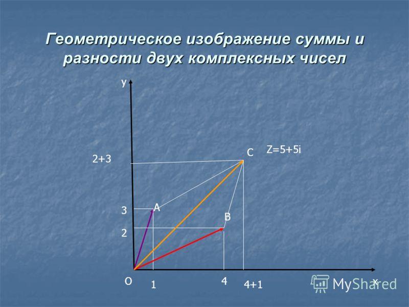 Геометрическое изображение суммы и разности двух комплексных чисел у х А О 1 3 4 2 В С 4+1 2+3 Z=5+5i