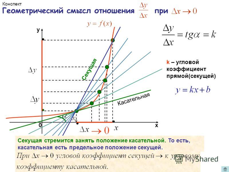 Геометрический смысл отношения при х y 0 k – угловой коэффициент прямой(секущей) Секущая стремится занять положение касательной. То есть, касательная есть предельное положение секущей. Касательная Секущая Автоматический показ. Щелкните 1 раз.