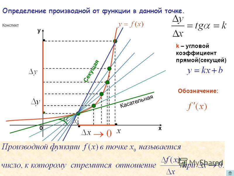 х y 0 k – угловой коэффициент прямой(секущей) Секущая стремится занять положение касательной. То есть, касательная есть предельное положение секущей. Касательная Секущая Геометрический смысл отношения при Конспект