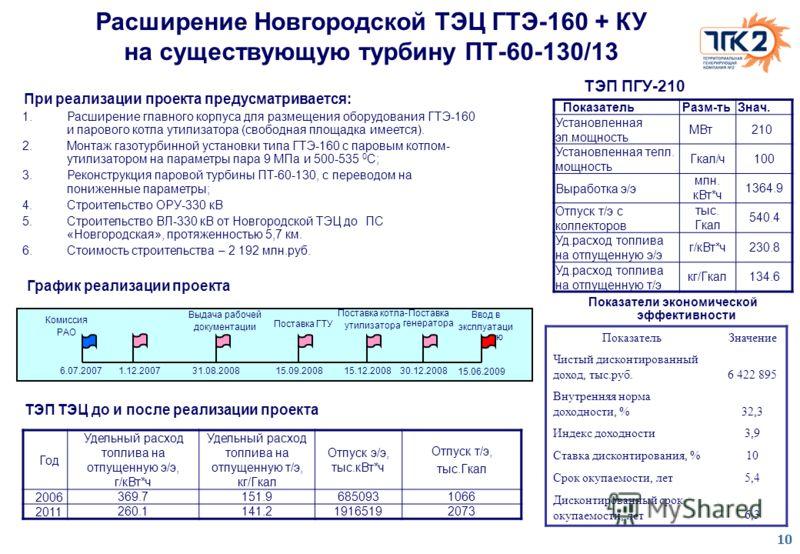 10 Расширение Новгородской ТЭЦ ГТЭ-160 + КУ на существующую турбину ПТ-60-130/13 Год Удельный расход топлива на отпущенную э/э, г/кВт*ч Удельный расход топлива на отпущенную т/э, кг/Гкал Отпуск э/э, тыс.кВт*ч Отпуск т/э, тыс.Гкал 2006369.7151.9685093