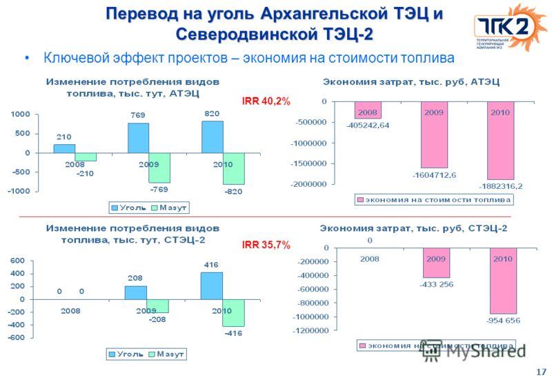 17 Перевод на уголь Архангельской ТЭЦ и Северодвинской ТЭЦ-2 Ключевой эффект проектов – экономия на стоимости топлива IRR 40,2% IRR 35,7%