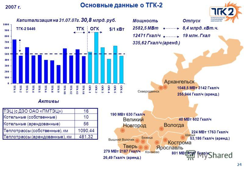 24 Основные данные о ТГК-2 ТЭЦ (с ДЗО ОАО «ПМТЭЦ»)16 Котельные (собственные)10 Котельные (арендованные)56 Теплотрассы (собственные), км1090,44 Теплотрассы (арендованные), км481,32 Мощность 2582,5 МВт 12471 Гкал/ч 335,62 Гкал/ч (аренд.) 2007 г. Активы