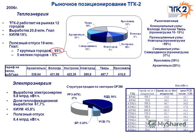 25 Рыночное позиционирование ТГК-2 ТГК-2 работает на рынках 12 городов Выработка 20,8 млн. Гкал КИУМ 19% Полезный отпуск 19 млн. Гкал: –7 крупных городов - 95% –5 мелких городов - 5% Рыночная ниша Коммунальные узлы: Вологда, Кострома Тверь (промнагру