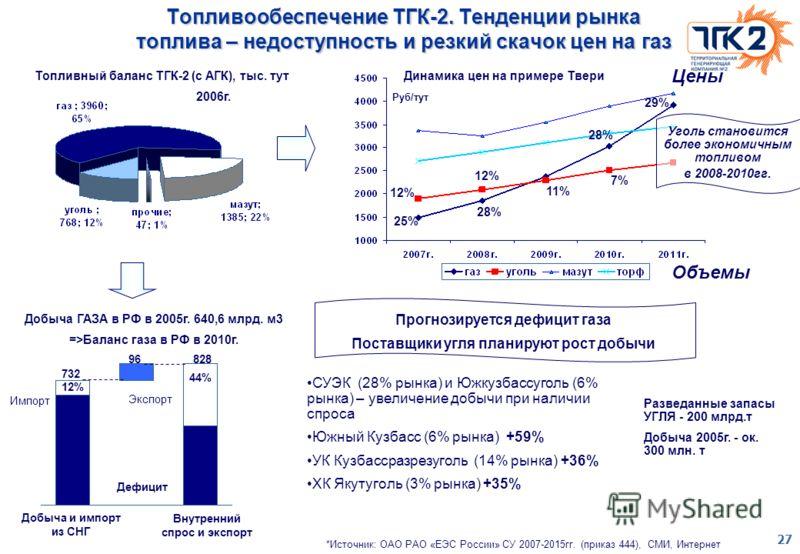 27 Топливообеспечение ТГК-2. Тенденции рынка топлива – недоступность и резкий скачок цен на газ Добыча ГАЗА в РФ в 2005г. 640,6 млрд. м3 =>Баланс газа в РФ в 2010г. Добыча и импорт из СНГ Внутренний спрос и экспорт 12% 44% 732 828 Импорт Экспорт Дефи