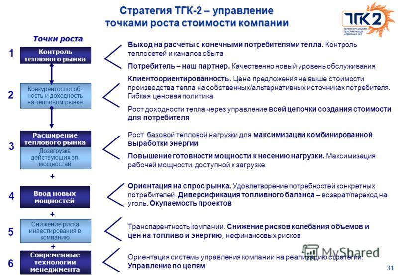 31 Стратегия ТГК-2 – управление точками роста стоимости компании Конкурентоспособ- ность и доходность на тепловом рынке Расширение теплового рынка Дозагрузка действующих эл. мощностей Ввод новых мощностей Снижение риска инвестирования в компанию Совр