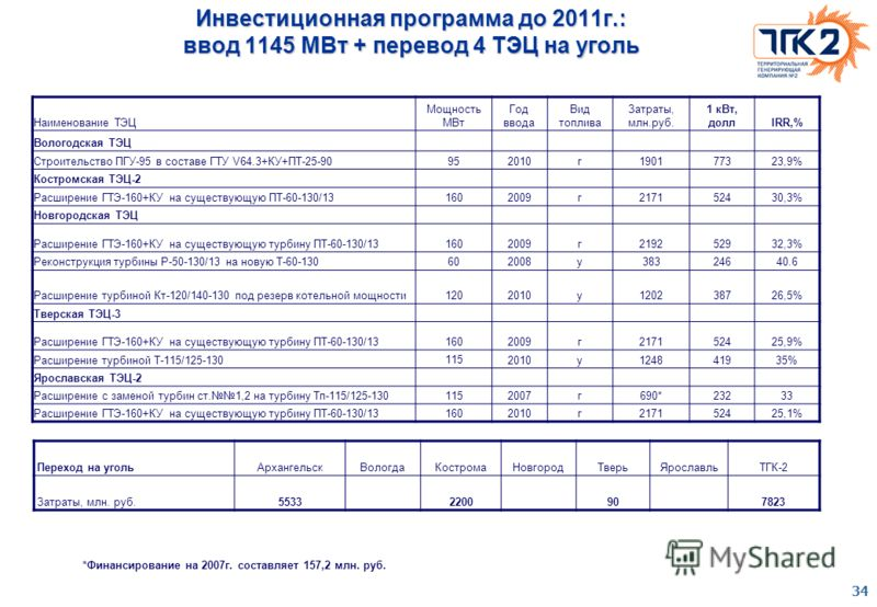 34 Инвестиционная программа до 2011г.: ввод 1145 МВт + перевод 4 ТЭЦ на уголь Наименование ТЭЦ Мощность МВт Год ввода Вид топлива Затраты, млн.руб. 1 кВт, доллIRR,% Вологодская ТЭЦ Строительство ПГУ-95 в составе ГТУ V64.3+КУ+ПТ-25-90952010г190177323,