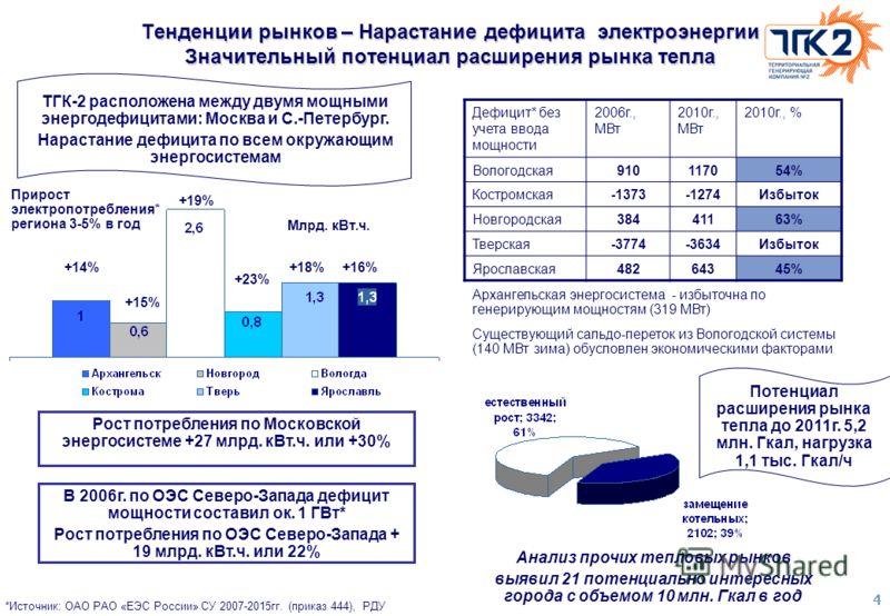 4 Прирост электропотребления* региона 3-5% в год *Источник: ОАО РАО «ЕЭС России» СУ 2007-2015гг. (приказ 444), РДУ Млрд. кВт.ч. +15% +23% +18%+16% +19% +14% Дефицит* без учета ввода мощности 2006г., МВт 2010г., МВт 2010г., % Вологодская910117054% Кос