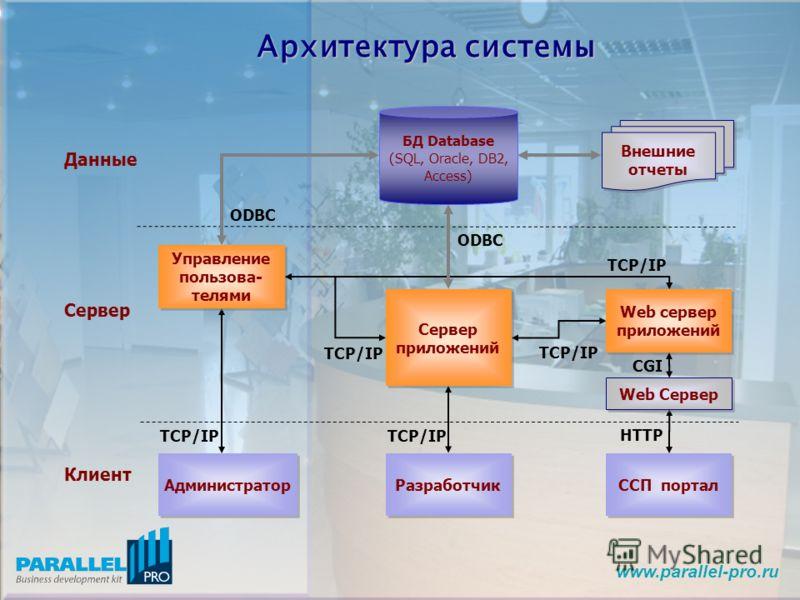 www.parallel-pro.ru Архитектура системы БД Database (SQL, Oracle, DB2, Access) Администратор Сервер приложений Разработчик ССП портал Web сервер приложений Данные Сервер Клиент Управление пользова- телями Внешние отчеты ODBC TCP/IP HTTP TCP/IP Web Се