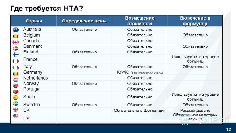 Наиболее часто используемые в ЕС подходы для оценки ценности продукта 1. Экономическая эффективность 2. Экономически обоснованная цена 3. Анализ влияния на бюджет 4. Оценка технологий здравоохранения - Health technology assessment (HTA) 11