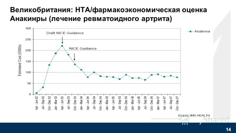 Примеры: Как решения, основанные на HTA/фармакоэкономике, влияют на потребление медикаментов Источник: IMS Негативное решение NICE март 2002 Потребитель не был убежден Потребитель оценил стоимость Позитивное решение NICE октябрь 2001 13