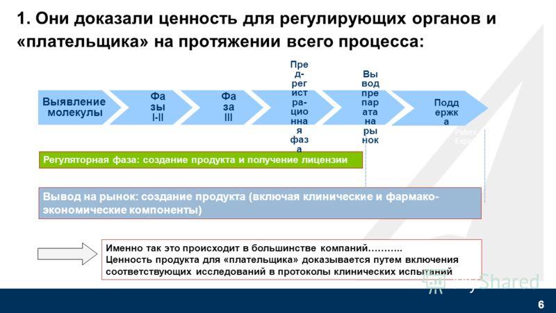 Данные о фармкомпаниях EU5 2003 –апрель 2007 Доля препаратов по оптимальной цене 0% 100% Среднее время от регистрации препарата до доступа на рынок Максимальная стоимость за минимальное время Да! Есть компании, добивающиеся оптимальных цен при быстро