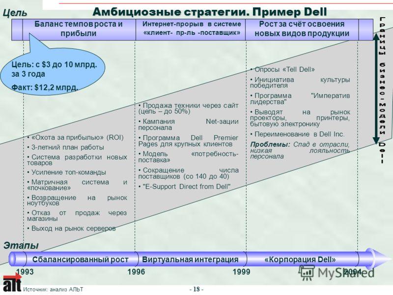 - 18 - 1993199619992004 Сбалансированный ростВиртуальная интеграция«Корпорация Dell» Амбициозные стратегии. Пример Dell Цель Баланс темпов роста и прибыли Интернет-прорыв в системе «клиент- пр-ль -поставщик» Этапы Рост за счёт освоения новых видов пр