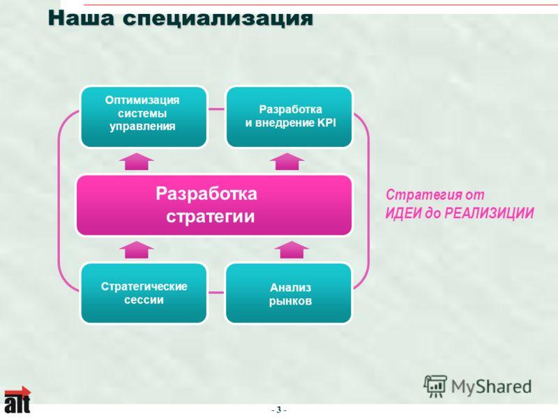- 3 - Наша специализация Разработка стратегии Стратегические сессии Анализ рынков Оптимизация системы управления Разработка и внедрение KPI Стратегия от ИДЕИ до РЕАЛИЗИЦИИ