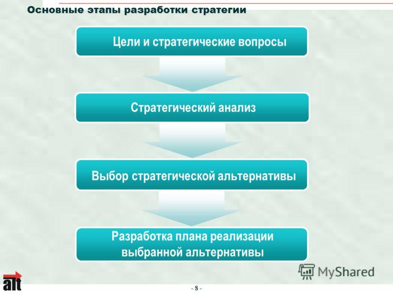 - 8 - Основные этапы разработки стратегии Цели и стратегические вопросы Стратегический анализ Выбор стратегической альтернативы Разработка плана реализации выбранной альтернативы