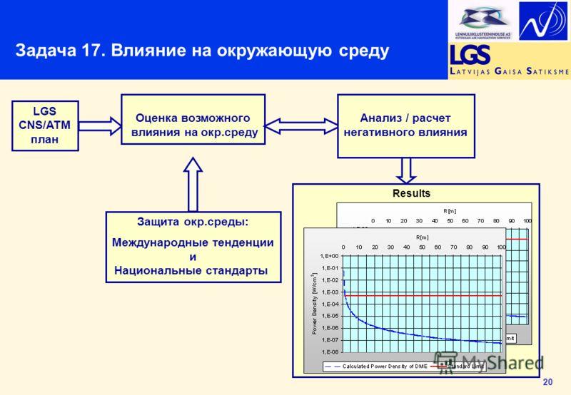 20 Results LGS CNS/ATM план Защита окр.среды: Международные тенденции и Национальные стандарты Оценка возможного влияния на окр.среду Анализ / расчет негативного влияния Задача 17. Влияние на окружающую среду