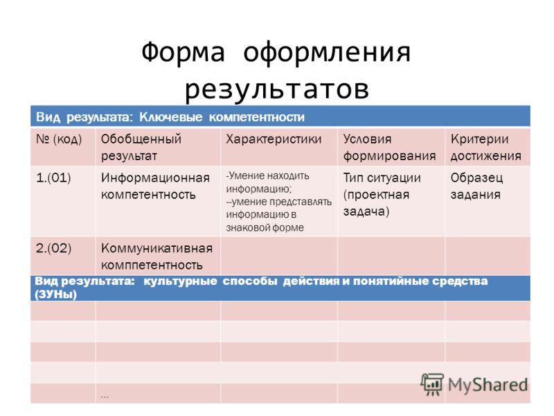 Форма оформления результатов Вид результата: Ключевые компетентности (код)Обобщенный результат ХарактеристикиУсловия формирования Критерии достижения 1.(01)Информационная компетентность -Умение находить информацию; --умение представлять информацию в