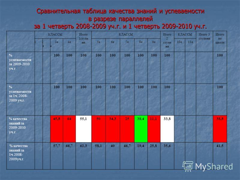 Сравнительная таблица качества знаний и успеваемости в разрезе параллелей за 1 четверть 2008-2009 уч.г. и 1 четверть 2009-2010 уч.г. КЛАССЫИтого 1ступе ни КЛАССЫИтого 2 ступе ни КЛАССЫИтого 3 ступени Итого по школе 1е1е 2е2е 3е4е5е6е7е8е9е10е11е % ус