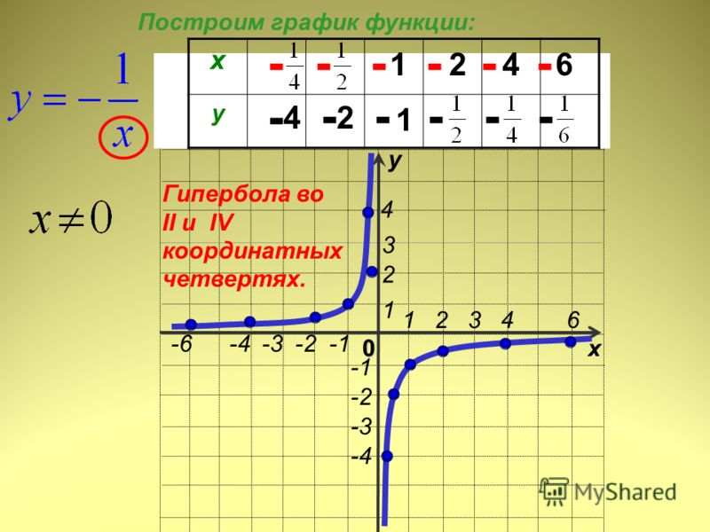 0х у 1 2 3 4 6 -2 -3 -4 1 4 3 2 -6 -4 -3 -2 -1 х у 1246 42 1 - - - - - - - ----- Гипербола во II и IV координатных четвертях. Построим график функции: