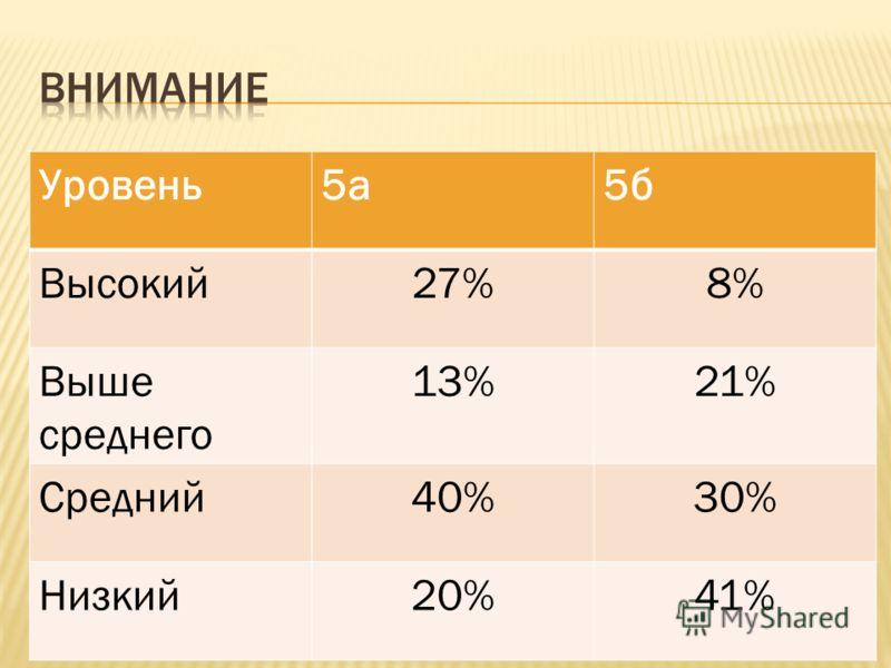 Уровень5а5б Высокий27%8% Выше среднего 13%21% Средний40%30% Низкий20%41%