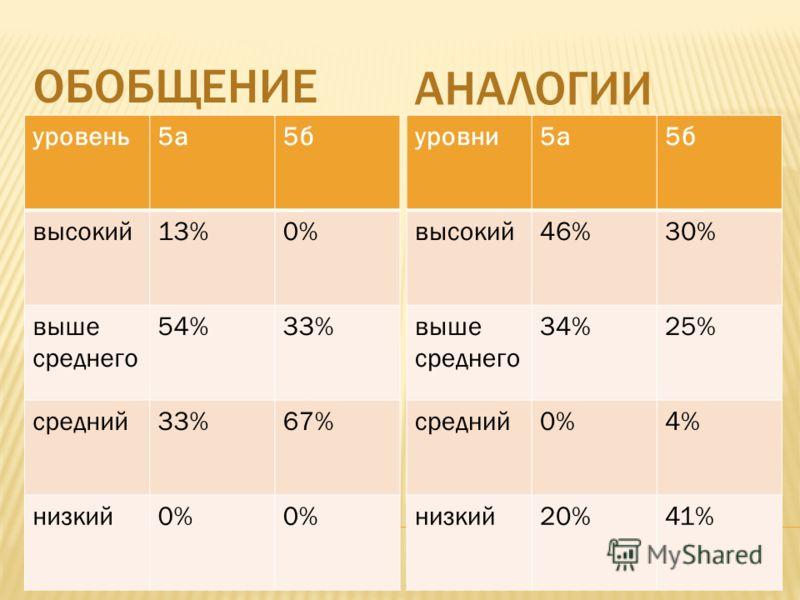 ОБОБЩЕНИЕ АНАЛОГИИ уровень5а5б высокий13%0% выше среднего 54%33% средний33%67% низкий0% уровни5а5б высокий46%30% выше среднего 34%25% средний0%4% низкий20%41%