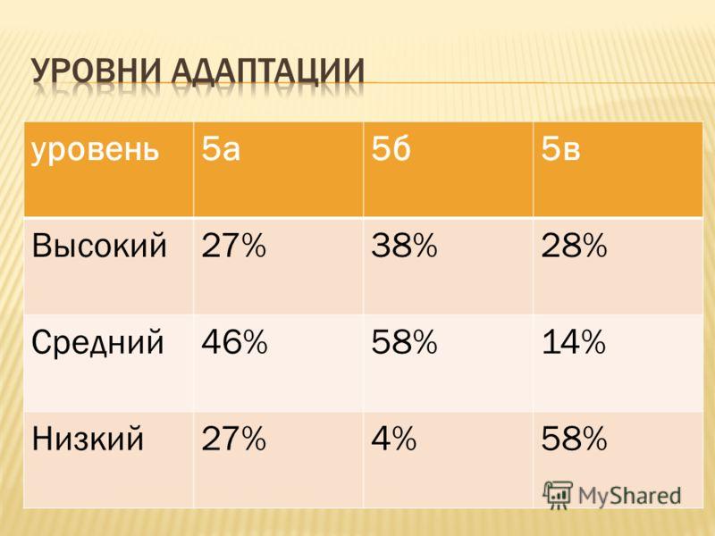 уровень5а5б5в Высокий27%38%28% Средний46%58%14% Низкий27%4%58%