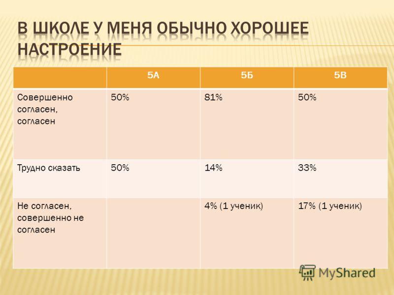5А5Б5В Совершенно согласен, согласен 50%81%50% Трудно сказать50%14%33% Не согласен, совершенно не согласен 4% (1 ученик)17% (1 ученик)