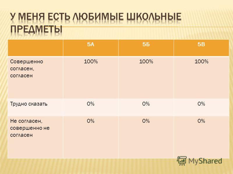 5А5Б5В Совершенно согласен, согласен 100% Трудно сказать0% Не согласен, совершенно не согласен 0%
