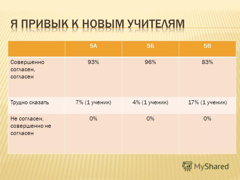 5А5Б5В Совершенно согласен, согласен 93%96%83% Трудно сказать7% (1 ученик)4% (1 ученик)17% (1 ученик) Не согласен, совершенно не согласен 0%