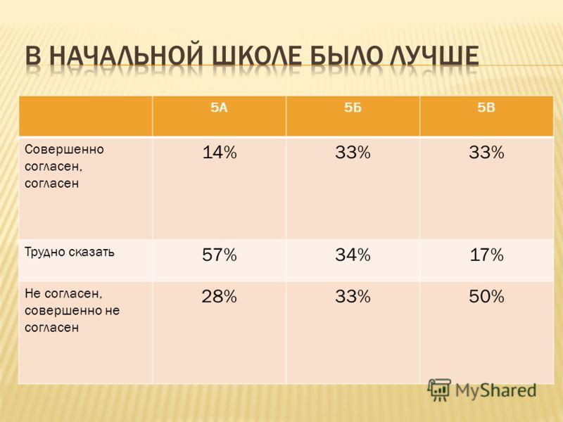 5А5Б5В Совершенно согласен, согласен 14%33% Трудно сказать 57%34%17% Не согласен, совершенно не согласен 28%33%50%