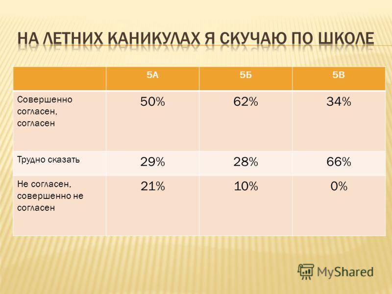 5А5Б5В Совершенно согласен, согласен 50%62%34% Трудно сказать 29%28%66% Не согласен, совершенно не согласен 21%10%0%