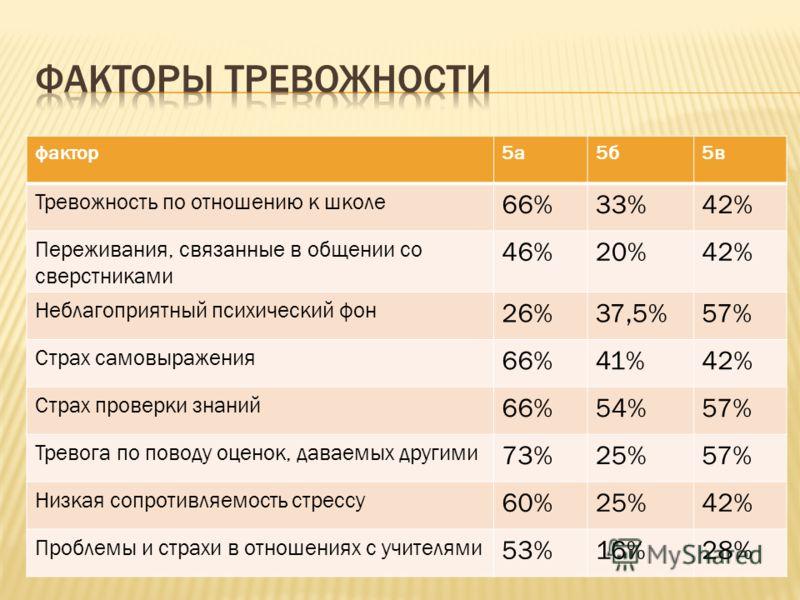фактор5а5б5в Тревожность по отношению к школе 66%33%42% Переживания, связанные в общении со сверстниками 46%20%42% Неблагоприятный психический фон 26%37,5%57% Страх самовыражения 66%41%42% Страх проверки знаний 66%54%57% Тревога по поводу оценок, дав