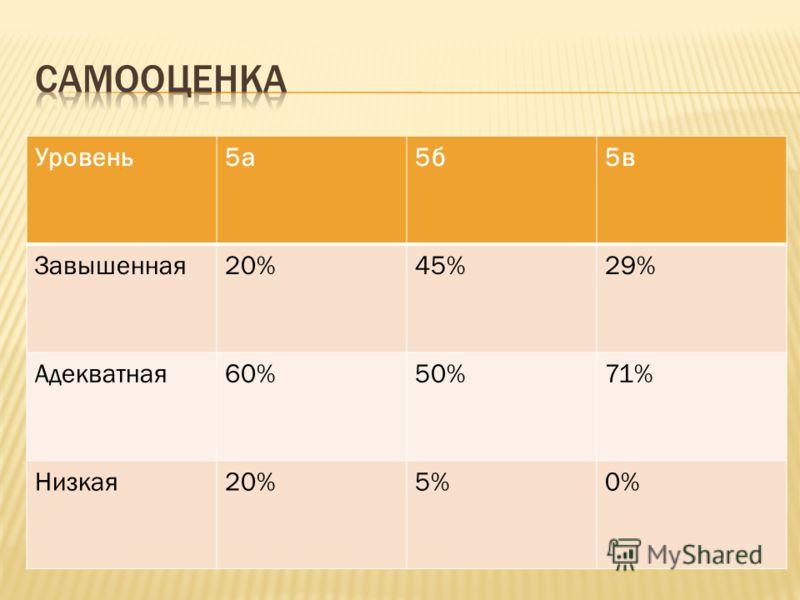 Уровень5а5б5в Завышенная20%45%29% Адекватная60%50%71% Низкая20%5%0%