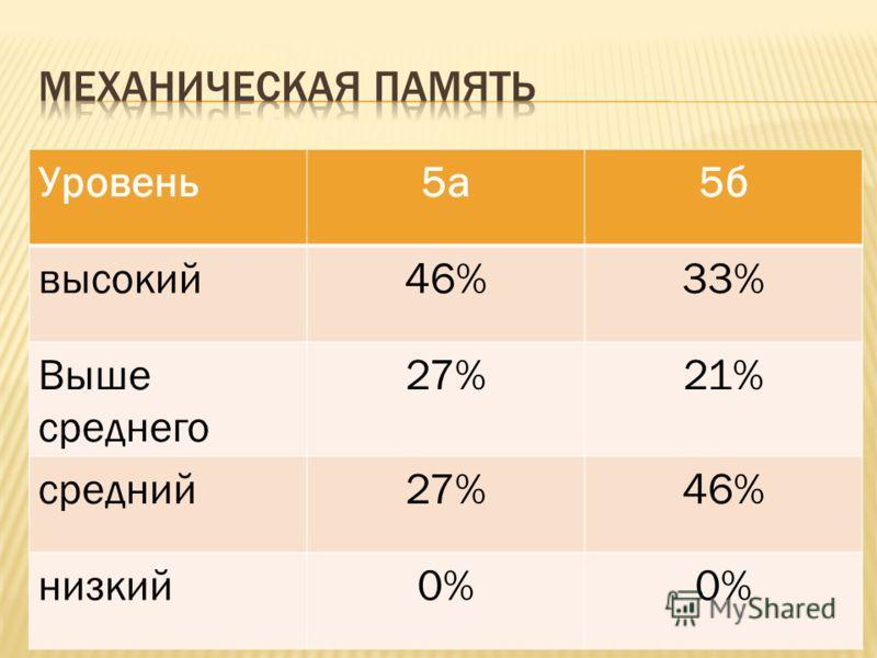 Уровень5а5б высокий46%33% Выше среднего 27%21% средний27%46% низкий0%