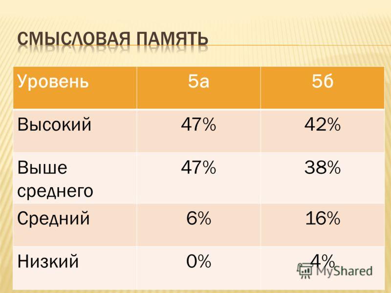 Уровень5а5б Высокий47%42% Выше среднего 47%38% Средний6%16% Низкий0%4%