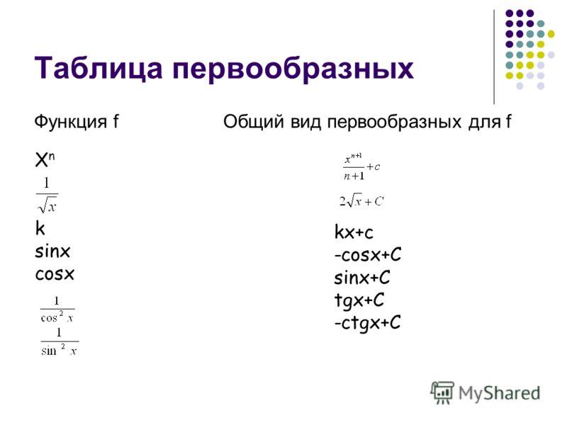 Таблица первообразных Функция f Общий вид первообразных для f kx+c -cosx+C sinx+C tgx+C -ctgx+C X n k sinx cosx