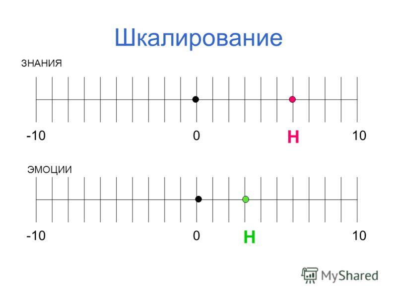 Шкалирование -10010 -10010 ЗНАНИЯ ЭМОЦИИ Н Н