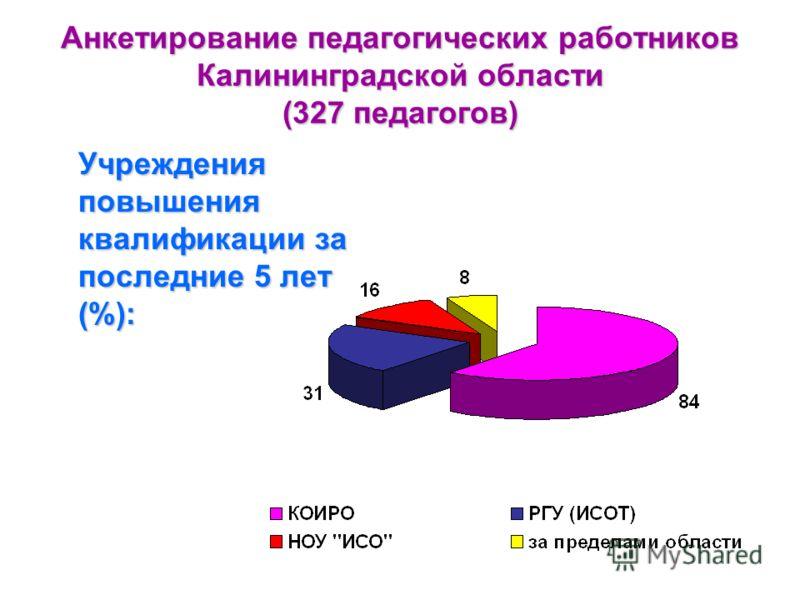 Анкетирование педагогических работников Калининградской области (327 педагогов) Учреждения повышения квалификации за последние 5 лет (%):