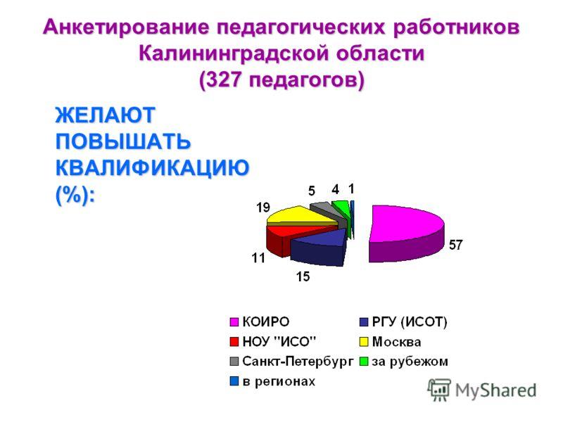Анкетирование педагогических работников Калининградской области (327 педагогов) ЖЕЛАЮТ ПОВЫШАТЬ КВАЛИФИКАЦИЮ (%):