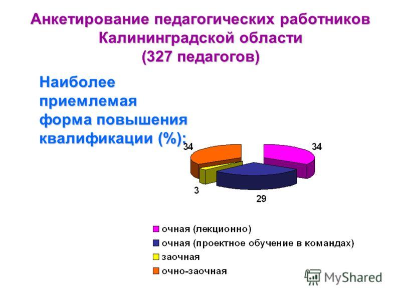 Анкетирование педагогических работников Калининградской области (327 педагогов) Наиболее приемлемая форма повышения квалификации (%):