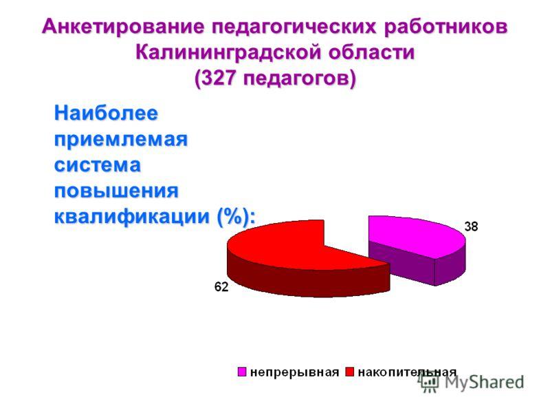 Анкетирование педагогических работников Калининградской области (327 педагогов) Наиболее приемлемая система повышения квалификации (%):