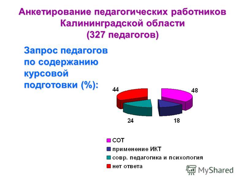 Анкетирование педагогических работников Калининградской области (327 педагогов) Запрос педагогов по содержанию курсовой подготовки (%):