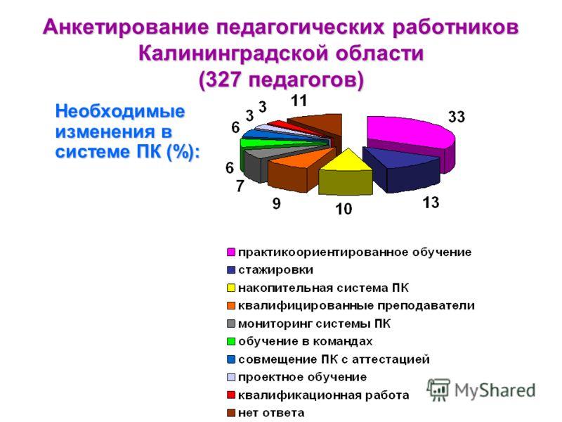 Анкетирование педагогических работников Калининградской области (327 педагогов) Необходимые изменения в системе ПК (%):