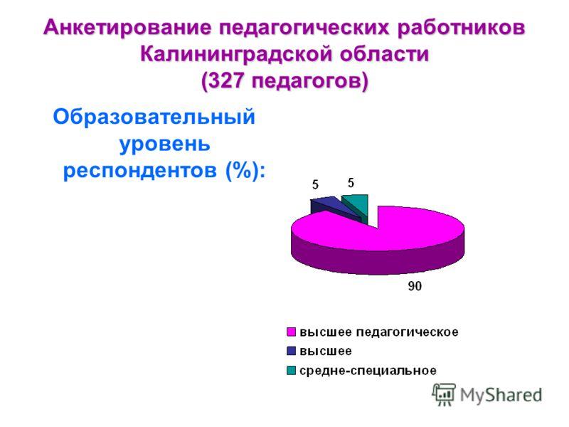 Анкетирование педагогических работников Калининградской области (327 педагогов) Образовательный уровень респондентов (%):