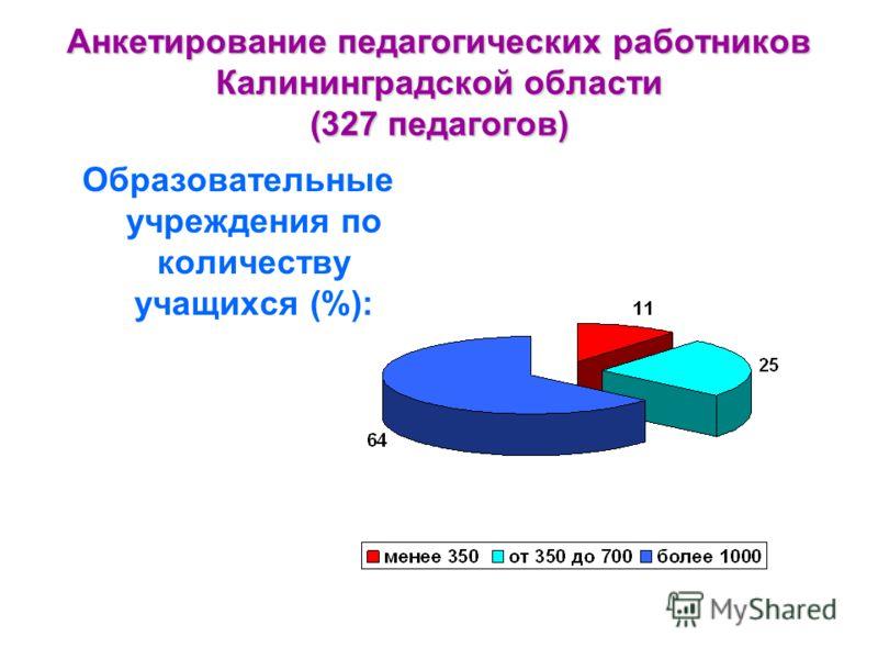 Анкетирование педагогических работников Калининградской области (327 педагогов) Образовательные учреждения по количеству учащихся (%):