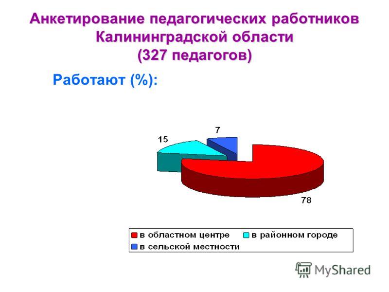 Анкетирование педагогических работников Калининградской области (327 педагогов) Работают (%):